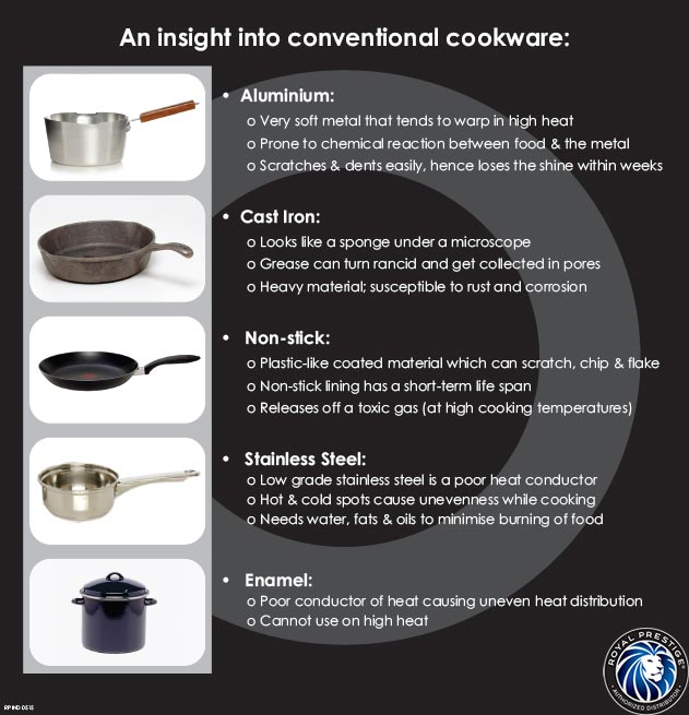 Is Your Cookware Harming You Know The Truth