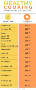 SmokePoint: cooking oil